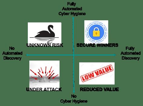 Security Quadrant 3