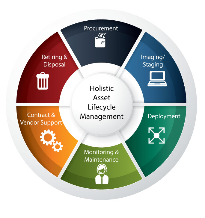 Asset_Lifecycle_Management